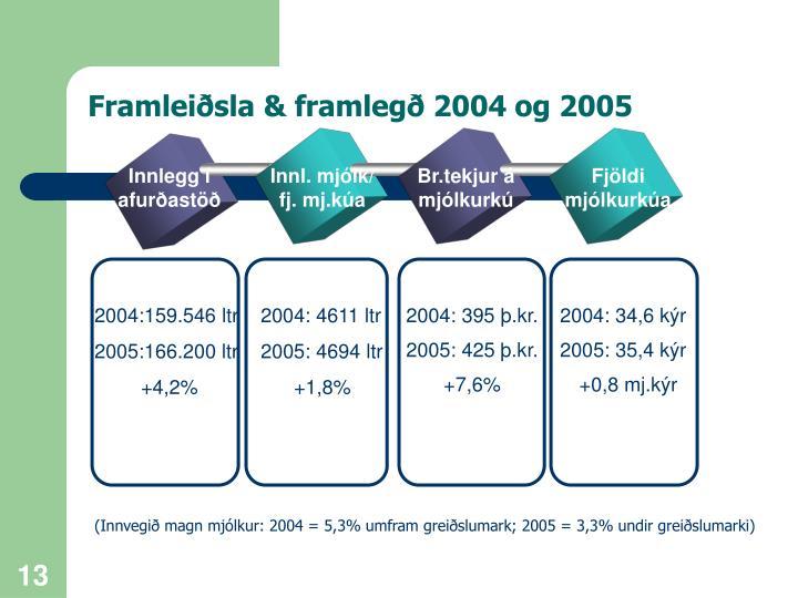 Framleiðsla & framlegð 2004 og 2005