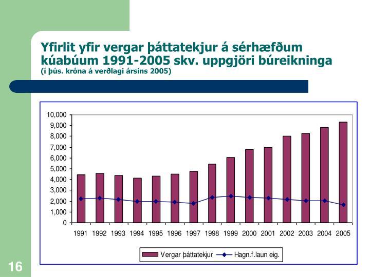 Yfirlit yfir vergar þáttatekjur á sérhæfðum kúabúum 1991-2005 skv. uppgjöri búreikninga