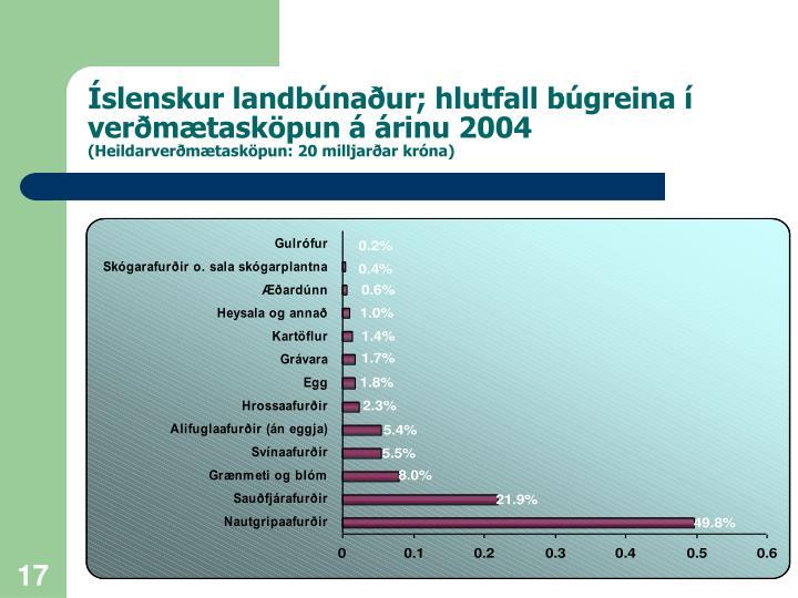 Íslenskur landbúnaður; hlutfall búgreina í verðmætasköpun á árinu 2004