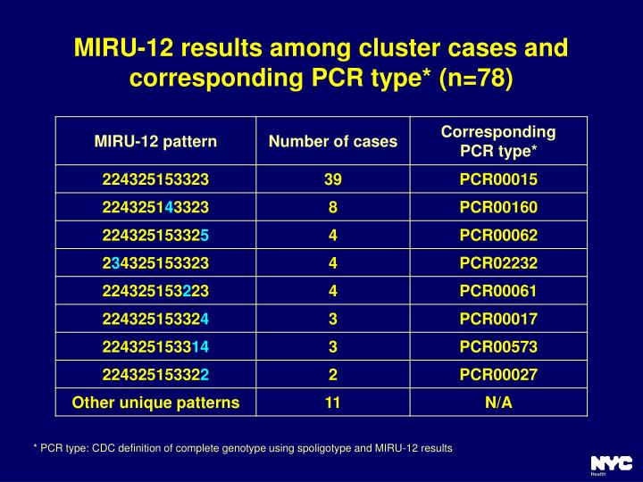 MIRU-12 results among cluster cases and corresponding PCR type* (n=78)