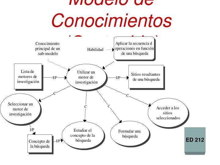 Modelo de Conocimientos
