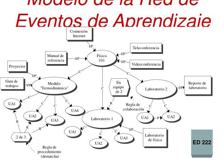 Modelo de la Red de Eventos de Aprendizaje (REA)