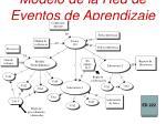 modelo de la red de eventos de aprendizaje rea