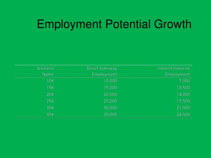 Employment Potential Growth