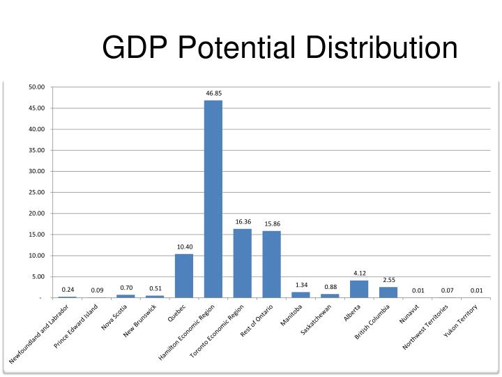 GDP Potential Distribution