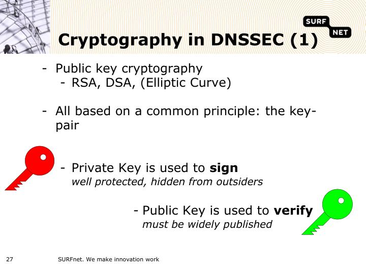 Cryptography in DNSSEC (1)
