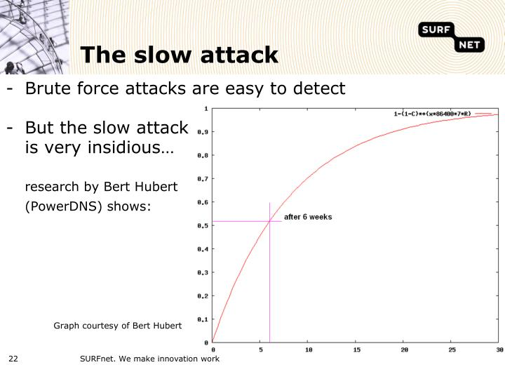 The slow attack
