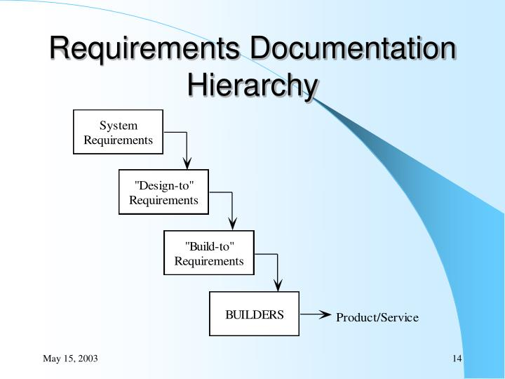Requirements Documentation Hierarchy