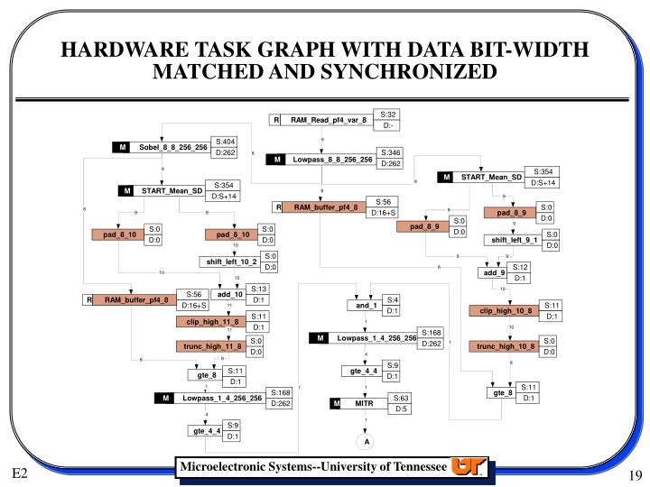 HARDWARE TASK GRAPH WITH DATA BIT-WIDTH MATCHED AND SYNCHRONIZED