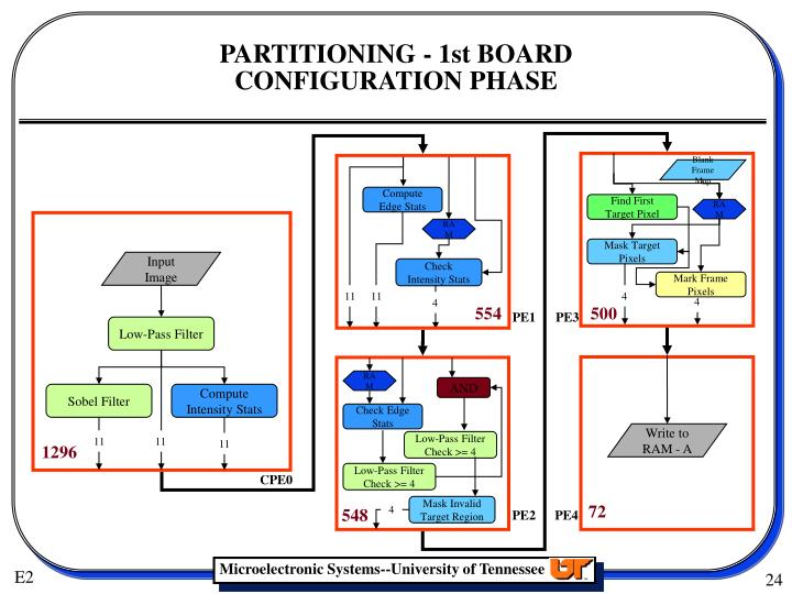 PARTITIONING - 1st BOARD