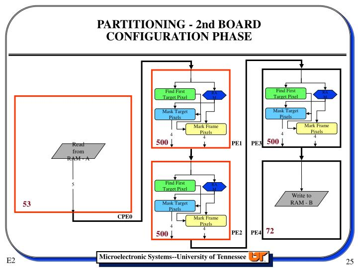 PARTITIONING - 2nd BOARD