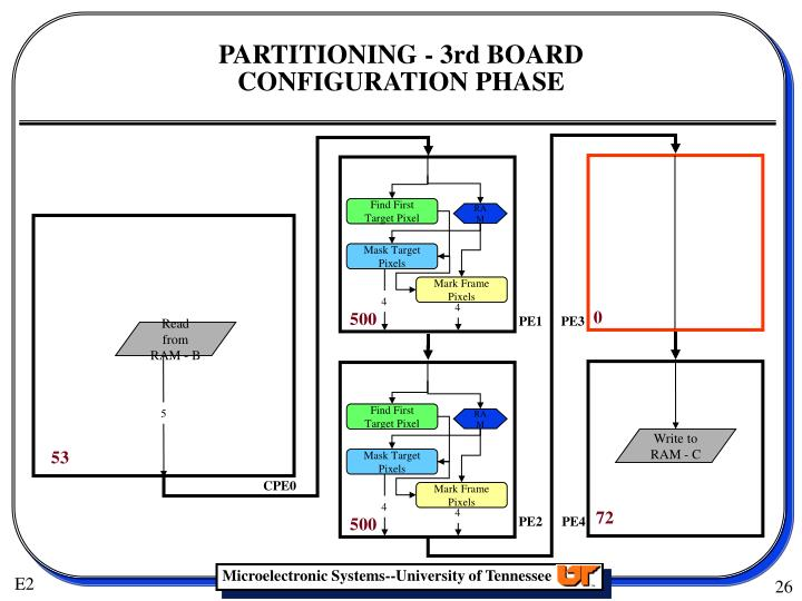 PARTITIONING - 3rd BOARD