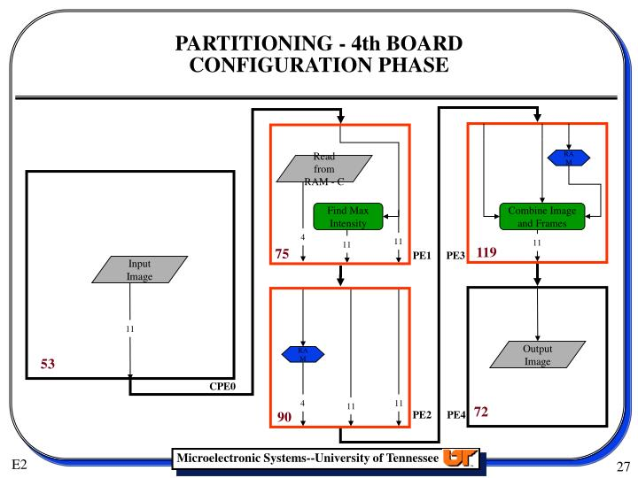 PARTITIONING - 4th BOARD