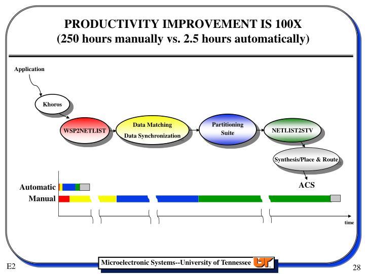 PRODUCTIVITY IMPROVEMENT IS 100X