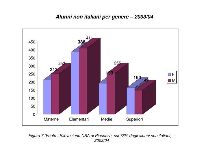 Alunni non italiani per genere – 2003/04
