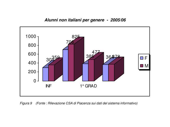 Alunni non italiani per genere  -  2005/06