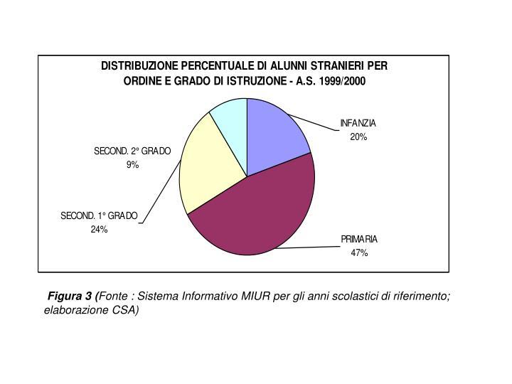 Figura 3 (
