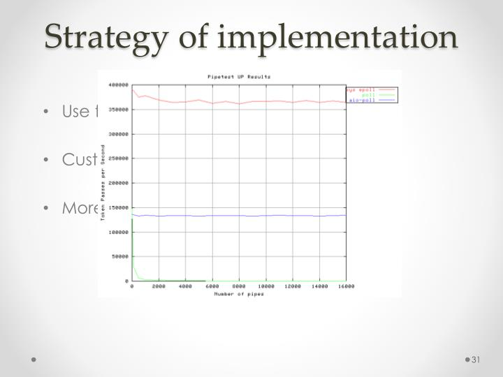 Strategy of implementation