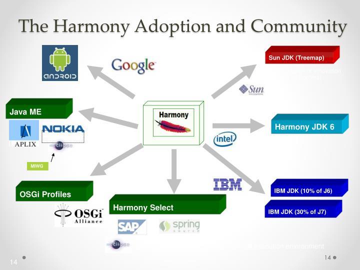 The Harmony Adoption and Community