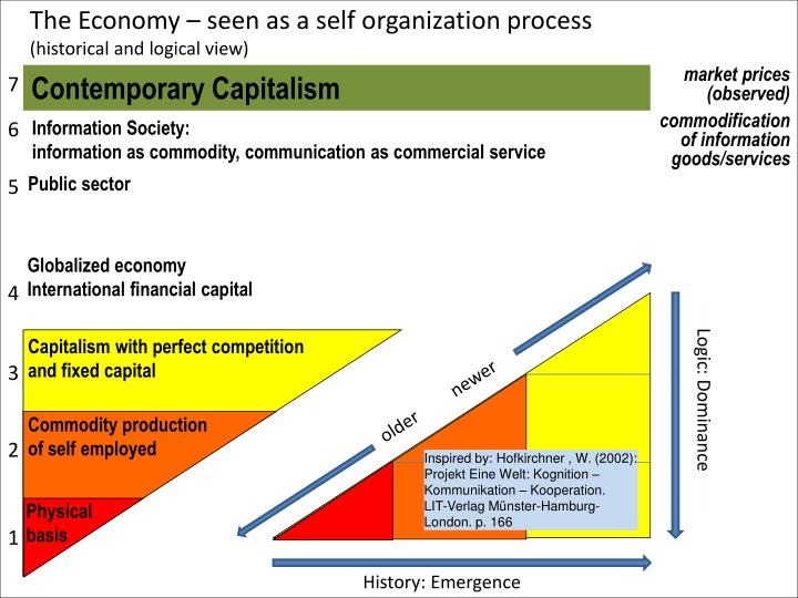 The Economy – seen as a self organization process