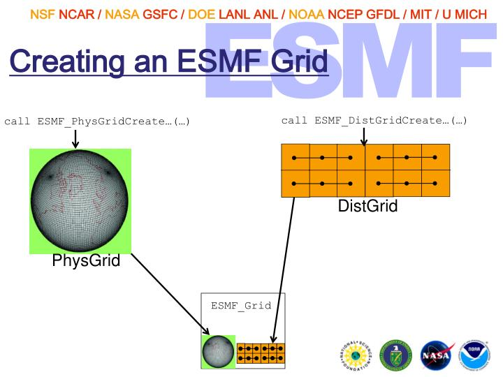 Creating an ESMF Grid