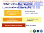 esmf within the broader computational hierarchy
