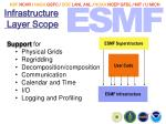 infrastructure layer scope
