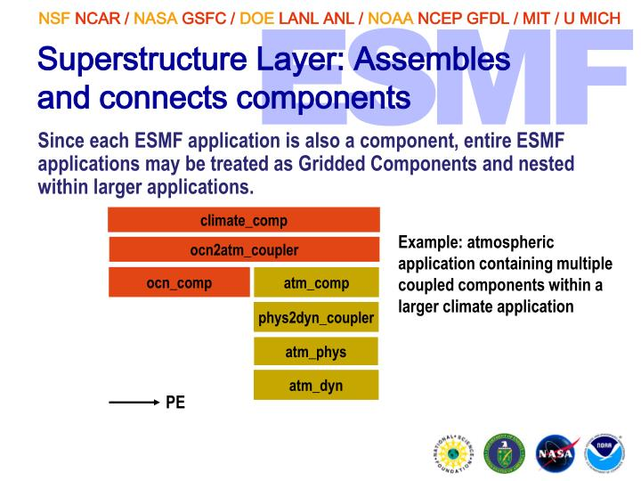 Superstructure Layer: Assembles and connects components