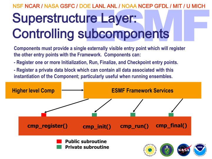 Superstructure Layer: