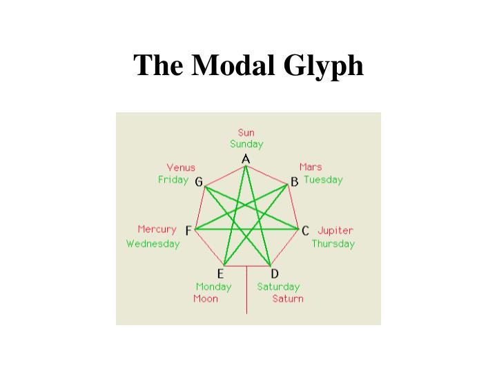 The Modal Glyph