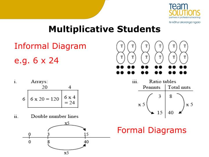 Multiplicative Students