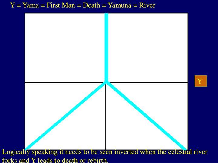 Y = Yama = First Man = Death = Yamuna = River