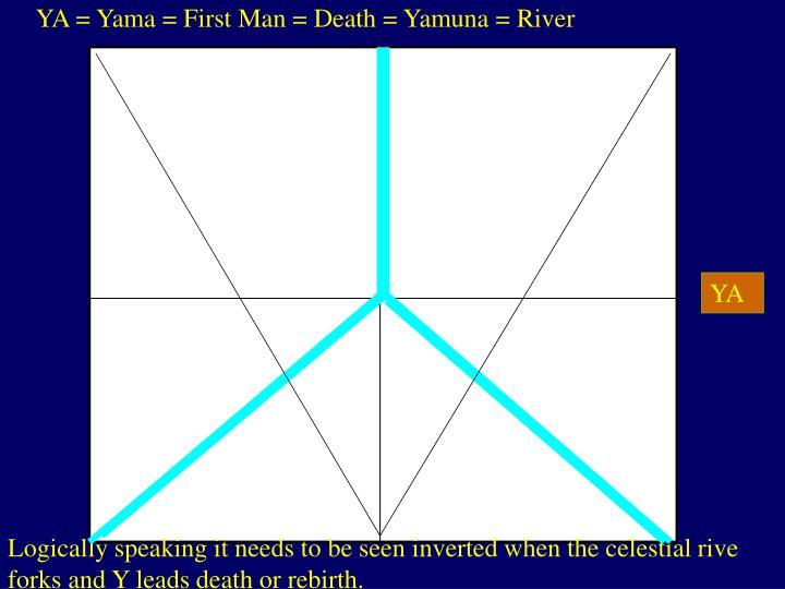 YA = Yama = First Man = Death = Yamuna = River