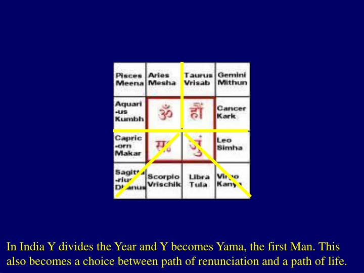 In India Y divides the Year and Y becomes Yama, the first Man. This also becomes a choice between path of renunciation and a path of life.