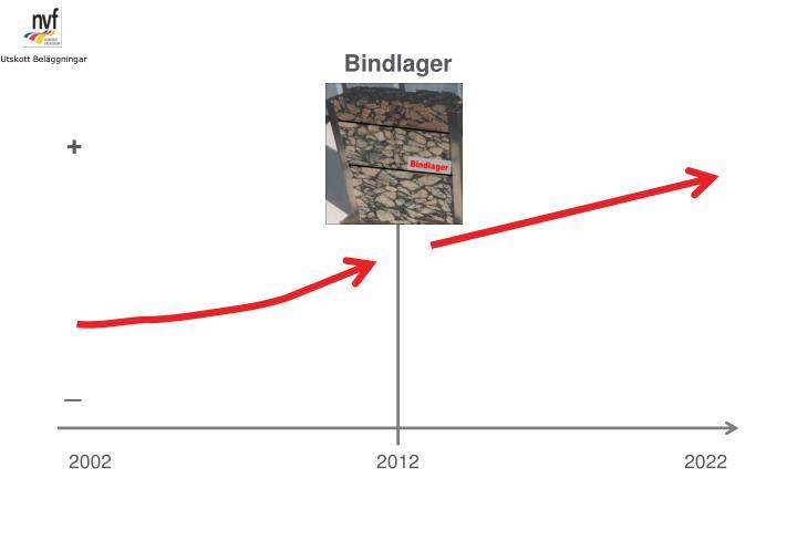 Bindlager