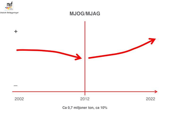 MJOG/MJAG