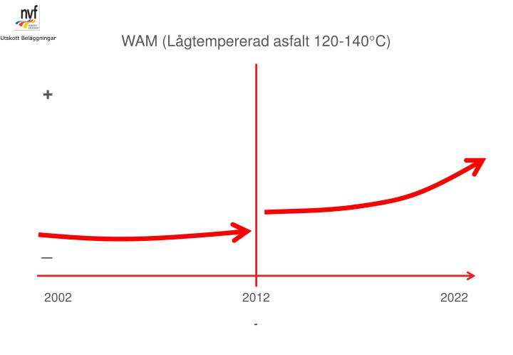 WAM (Lågtempererad asfalt 120-140