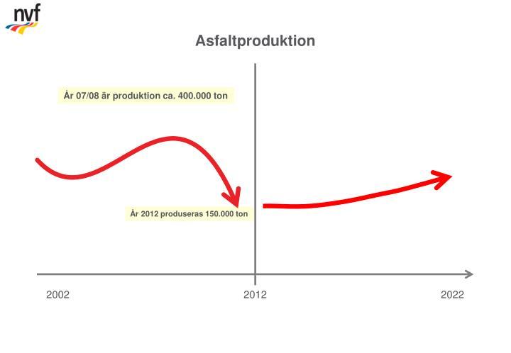 Asfaltproduktion