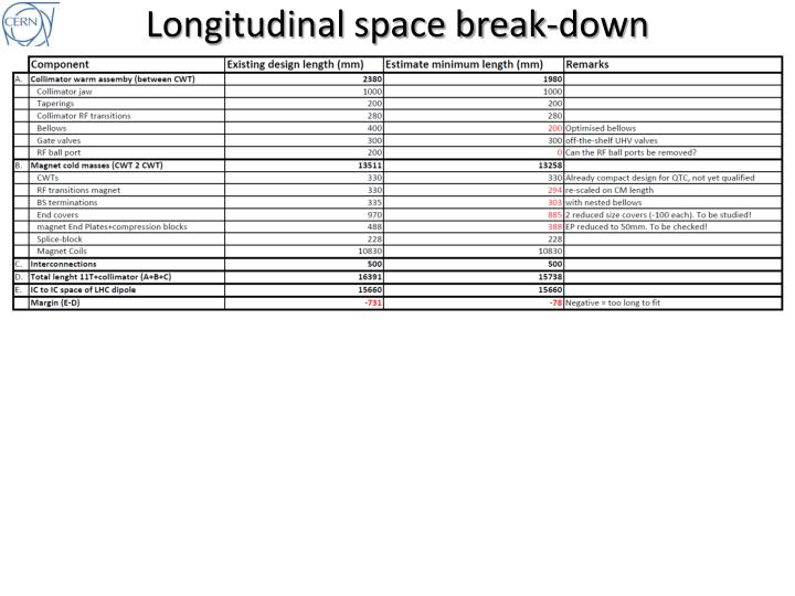Longitudinal space break-down