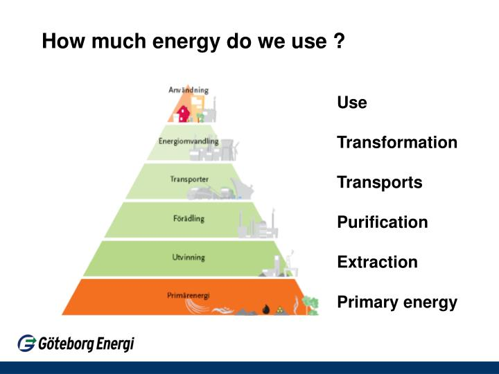 How much energy do we use ?