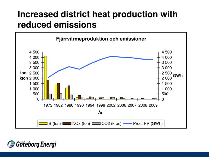 Increased district heat production with reduced emissions