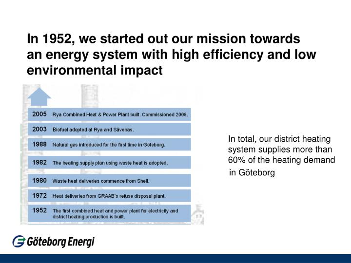 In 1952, we started out our mission towards an energy system with high efficiency and low environmental impact