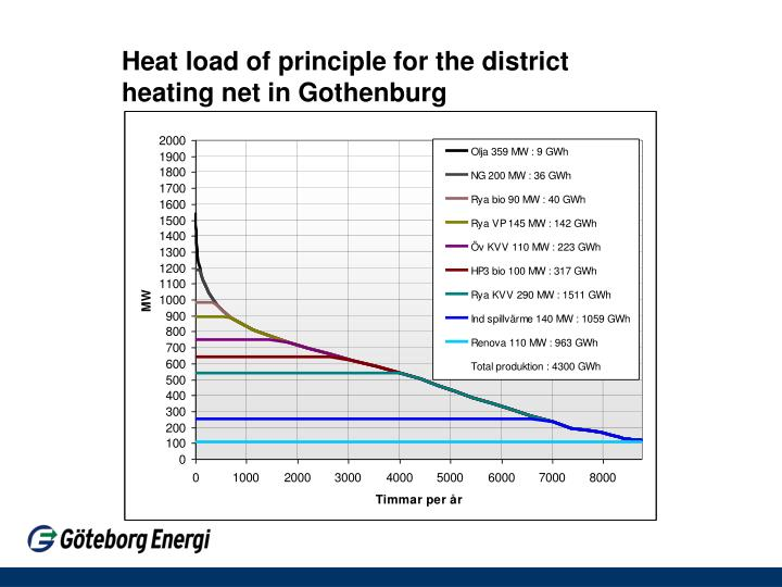 Heat load of principle for the district heating net in Gothenburg