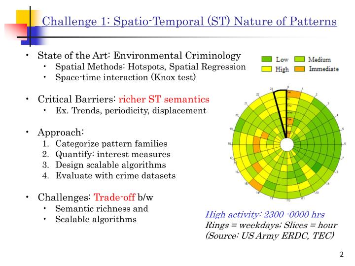 Challenge 1 spatio temporal st nature of patterns