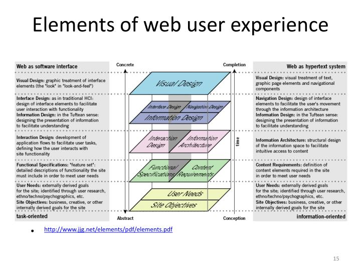 Elements of web user experience