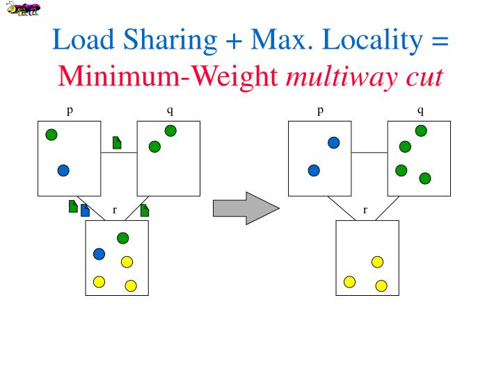 Load Sharing + Max. Locality =