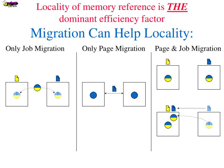Locality of memory reference is