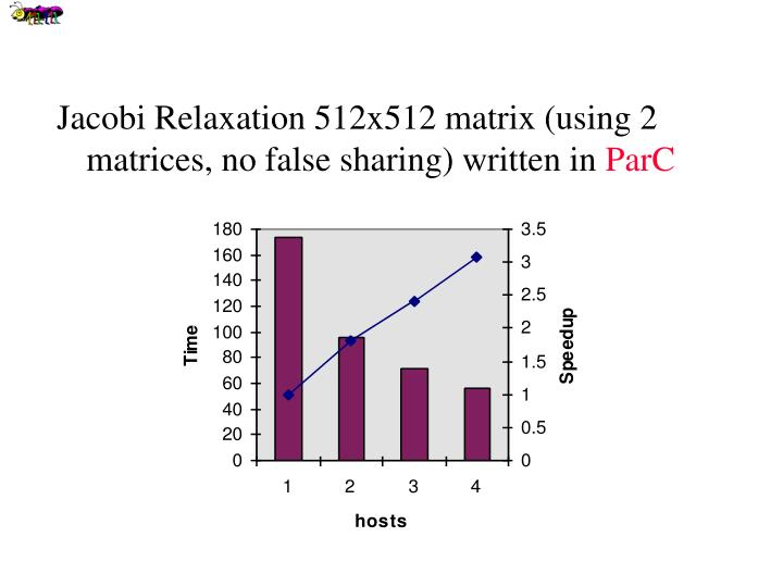 Jacobi Relaxation 512x512 matrix (using 2 matrices, no false sharing) written in