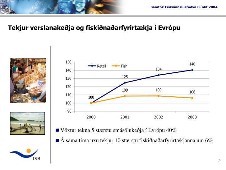 Tekjur verslanakeðja og fiskiðnaðarfyrirtækja í Evrópu