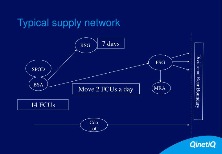 Typical supply network